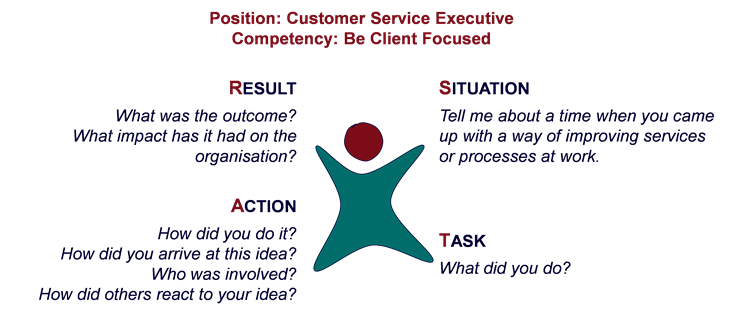 Figure 2: Star Approach for Developing Competency-Based Interview Questions