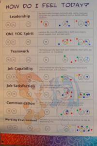 Figure 1: EMO Chart to Measure Volunteer Satisfaction