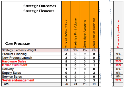 Figure 3: Strategy Contribution Matrix for Core Processes contributing on Strategic Elements (Fragment)