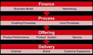 Figure 2: Applications of Innovation (Doblin)