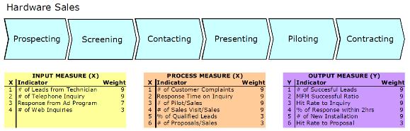 Figure 4: Core Process Hardware Sales with KPIs Hardware Sales