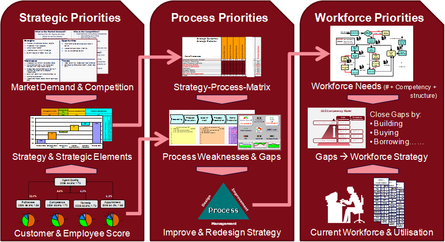 COE Workforce Planning Process - Foundation for Job Redesign