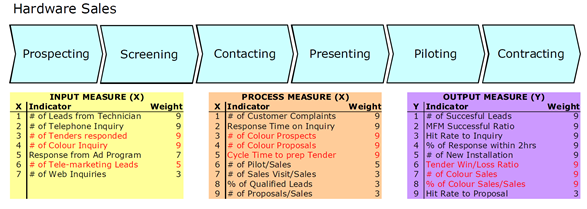 Figure 5: Core Process Hardware Sales with Amended KPIs