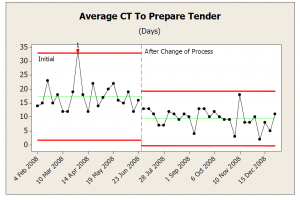Figure 6: Monitoring of Tender Cycle Time