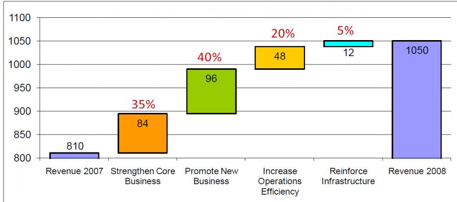 Figure 1: Global Strategic Outcomes