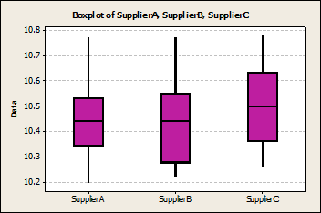 Figure 2: Box Plots of Spacer Data