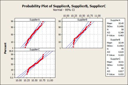 Figure 3: Normal Probability Plots of Spacer Data